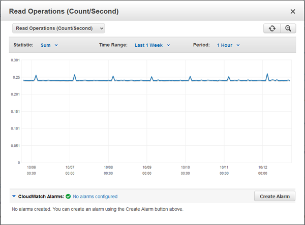 Idle Rds Instance Rds Best Practice